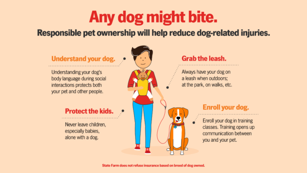 Any dog might bite info graphic